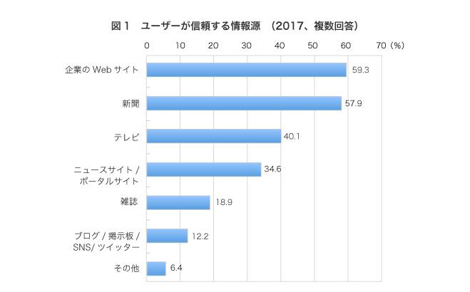 企業のWebサイト59.3%,新聞57.9%,テレビ40.1%,ニュースサイト/ポータルサイト34.6%,雑誌18.9%,ブログ/掲示板/SNS/ツイッター12.2%,その他6.4%