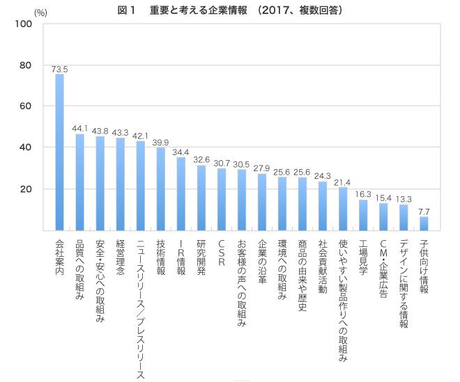 (回答者の割合、複数回答)会社案内73.5%,品質への取組み44.1%,安全・安心への取組み43.8%,,経営理念43.3%,ニュースリリース/プレスリリース42.1%,技術情報39.9%,IR情報34.4%,研究開発32.6%,CSR30.7%,お客様の声への取組み30.5%,企業の沿革27.9%,環境への取組み25.6%,商品の由来や歴史25.6%,社会貢献活動24.3%,使いやすい製品作りへの取組み21.34%,工場見学16.3%,CM・企業広告15.4%,デザインに関する情報13.3%,子供向け情報7.7%,