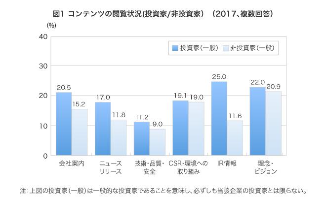 (回答者の割合、複数回答)会社案内 投資家20.5% 非投資家15.2%,ニュースリリース 投資家17.0% 非投資家11.8%,技術・品質・安全 投資家11.2% 非投資家9.0%,CSR・環境への取組み 投資家19.1% 非投資家19.0%,IR情報 投資家 25.0% 非投資家11.6%,理念・ビジョン 投資家22.0% 非投資家20.9%
