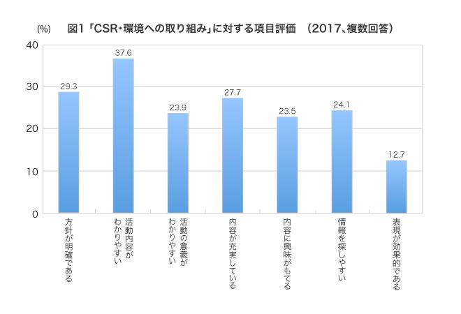 (回答者の割合、複数回答)方針が明確である29.3%,活動内容がわかりやすい37.6%,活動の意義がわかりやすい23.9%,内容が充実している27.7%,内容に興味が持てる23.5%,情報を探しやすい24.1%,表現が効果的である12.7%