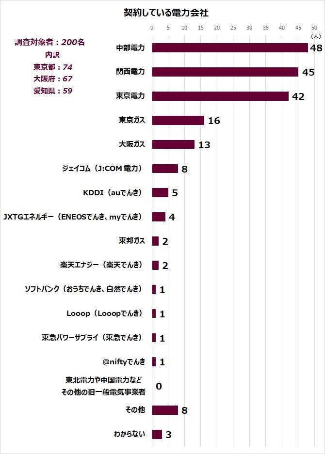 件数 解約 携帯 中国 電話