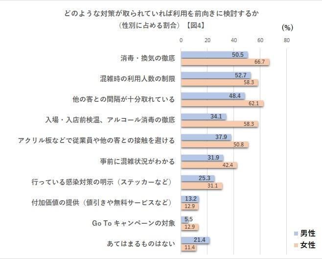 どのような対策が取られていれば利用を前向きに検討するか(性別に占める割合)