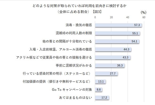 どのような対策が取られていれば利用を前向きに検討するか(全体に占める割合