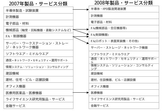 製品・サービス分類