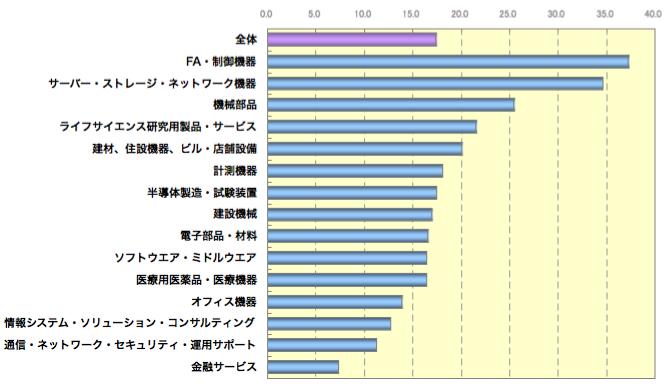 ターゲットに占める業務目的でのアクセス経験者の割合