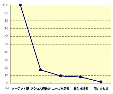 ターゲットの行動推移(ターゲット全体を100%とした行動者の割合)