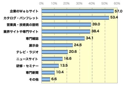 【図1】仕事上での製品・サービスの情報源