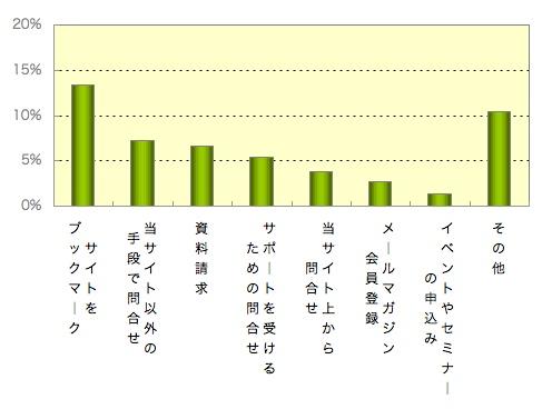 【図1】サイト閲覧後の行動_全サイト平均