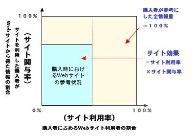 【図1】サイト効果=サイト利用率×サイト関与率
