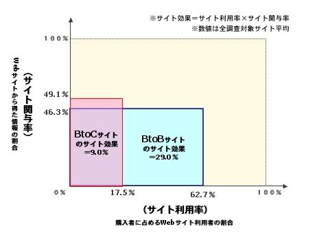 【図2】サイト効果(サイト利用率&サイト関与率)