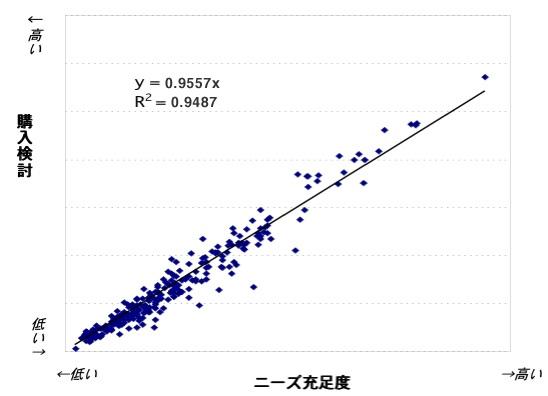 【図2】ニーズ充足度と購入検討との関係
