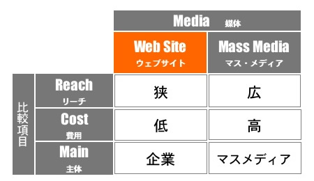 ウェブサイトとマスメディア比較