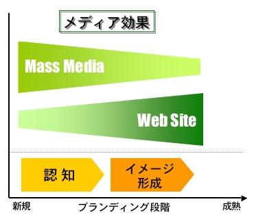 ブランディング段階によるメディア効果比較