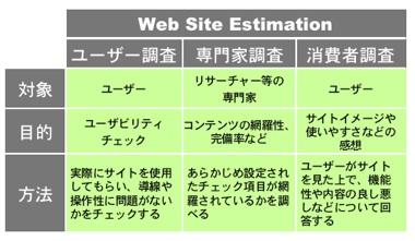 Webサイト評価の手法