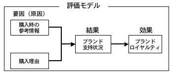 評価モデル