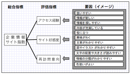 【図1】企業情報サイト指数
