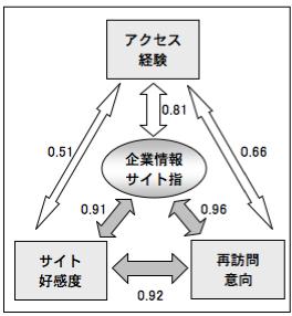 【図7】各指数の相関関係