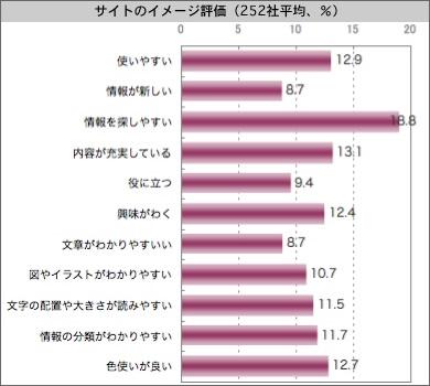 【図1】サイトのイメージ評価