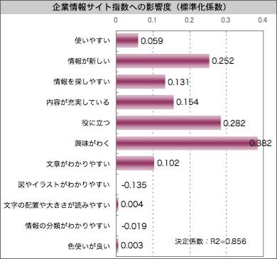 【図2】企業情報サイト指数への影響度