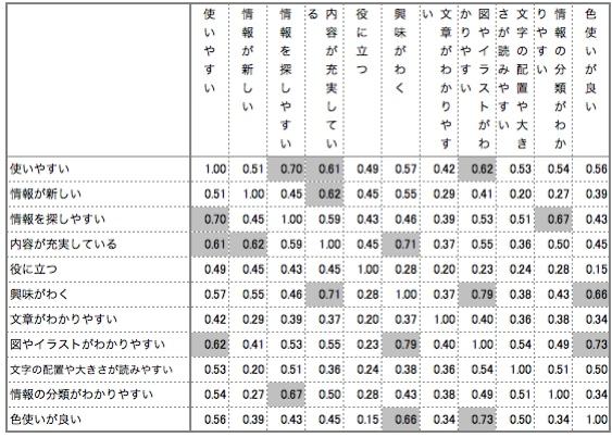 【表1】サイトイメージと指数の相関