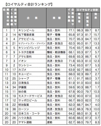 【表2】ロイヤルティ合計ランキング