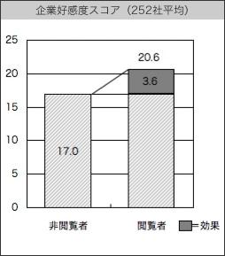 【図2】企業好感度スコア(252社平均)