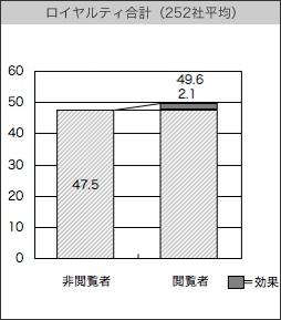 【図3】ロイヤルティ合計(252社平均)