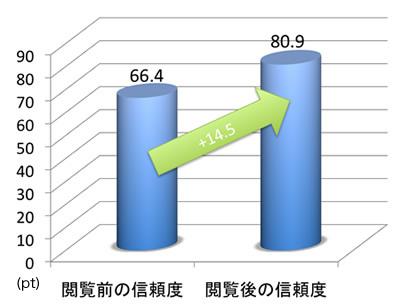 【図表1】閲覧前後での企業信頼度の変化