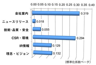 【図表1】CCサイト指数に与えるコンテンツ評価の影響度