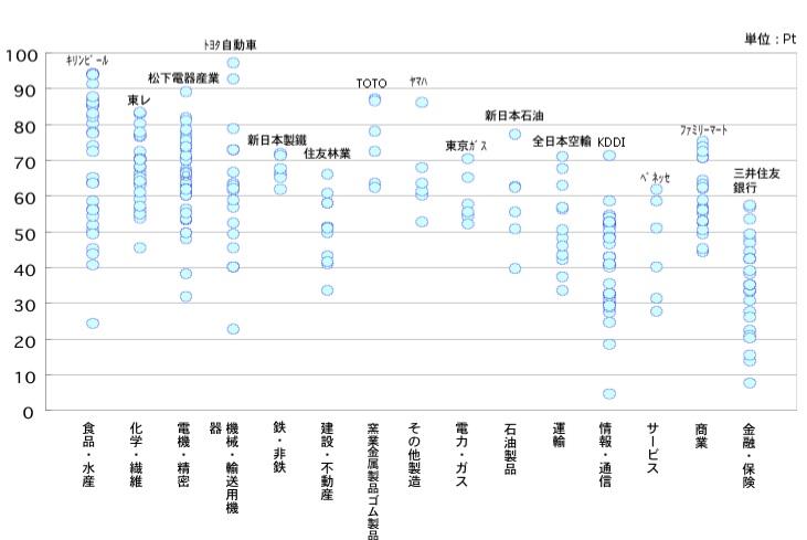 CCサイト指数 業種別分布状況