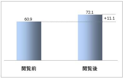 閲覧前後の企業信頼度(252サイト平均)