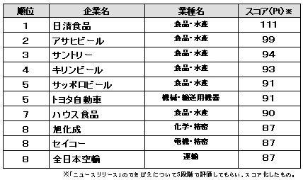【図2】「ニュースリリース」コンテンツ評価 ランキング