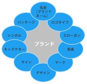 【図1】ブランドの意義