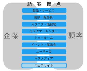 【図2】様々な顧客接点