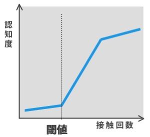 【図1】接触回数と認知度