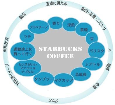 【図1】 スターバックスから何を連想しますか