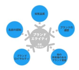 【図1】ブランドエクイティのコンセプト