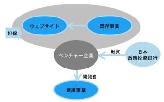 【図1】知的財産権担保融資