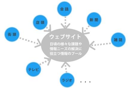 【図1 】リニアなモデルというより情報のプール