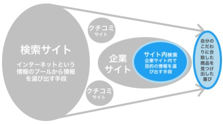 【図1】情報源を駆使して購入すること自体が満足度の源