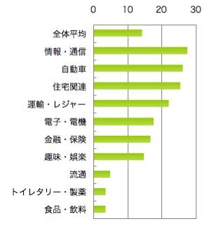【図1】購入時のサイト利用率(%)