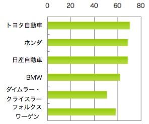【図2】各サイトの掲載情報を「よかった」と答えた人の割合(%)