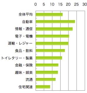 【図3】過去1年間にアクセスしたことがある人の割合(%)