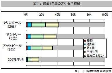 【図1】過去1年間のアクセス経験