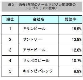 【表2】過去1年間のメールマガジン閲読率のトップ5(200社中)