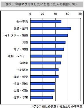 【図3】今後アクセスしたいと思った人の割合(%)