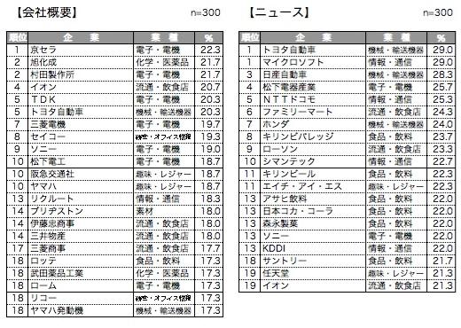 コンテンツ別ランキング会社概要/ニュース