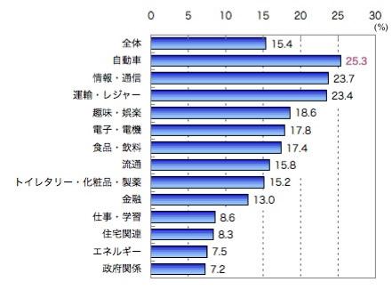 業界別アクセス経験 一般消費者に占めるアクセス経験者の割合