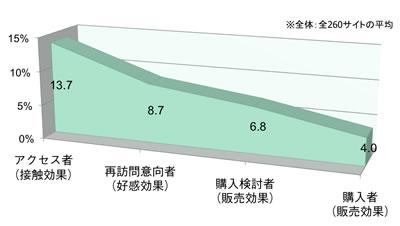 【図2】一般消費者に占める各行動者の割合