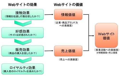 【図1】Web Equityの調査コンセプト